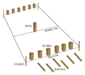 Layout of the kubb field of play